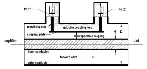 Sketch of a directional coupler